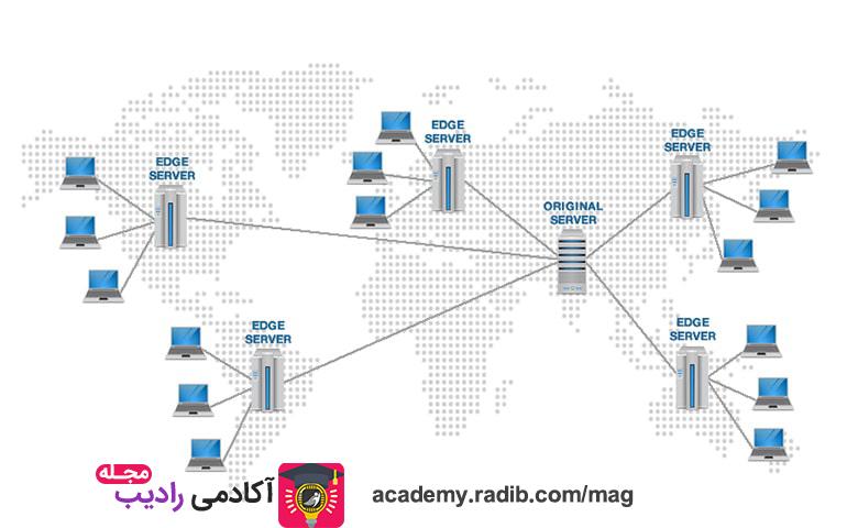 CDN یا شبکه تحویل محتوا چیست ؟
